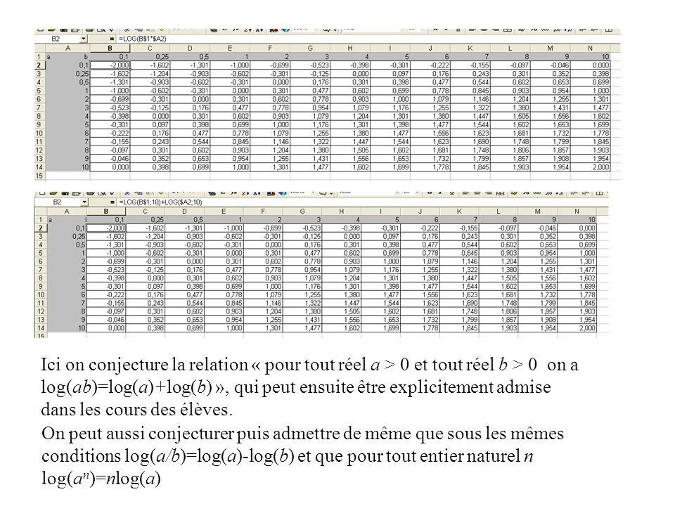 On ne vérifie pas , mais on conjecture… ensuite on admet le résultat, en l'indiquant explicitement aux élèves avec les quantifications correctes.