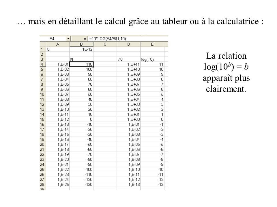 La relation log(10b) = b apparaît plus clairement.