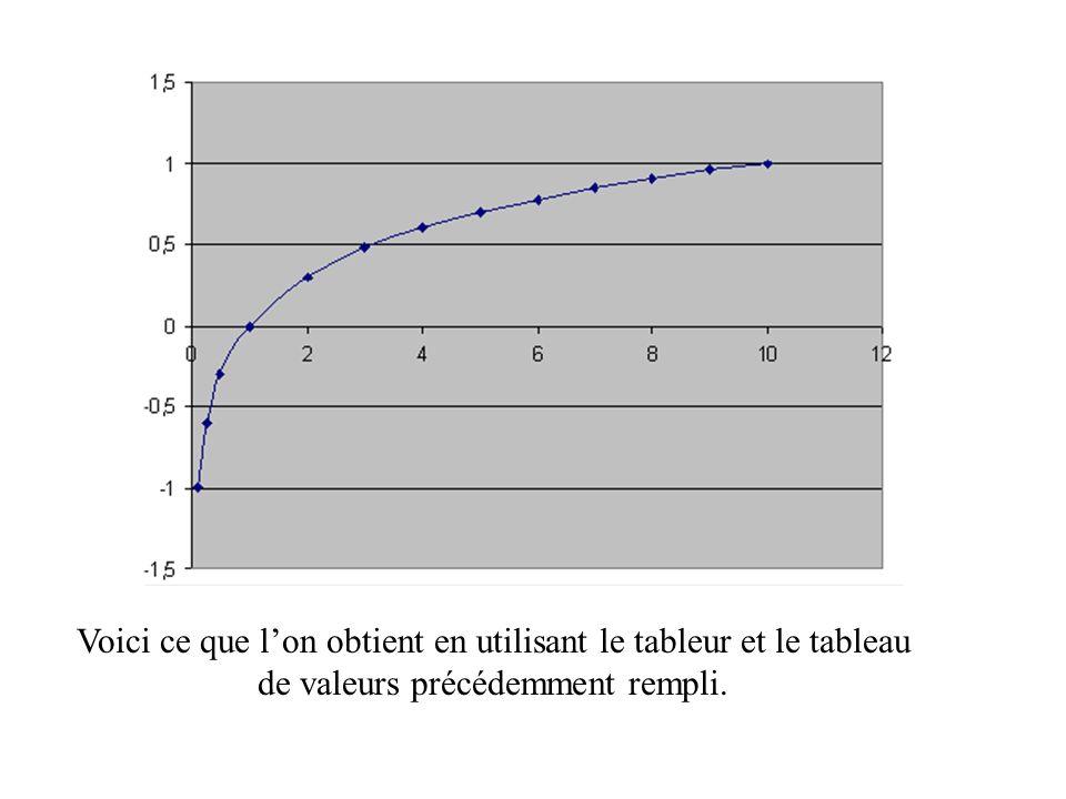 Voici ce que l'on obtient en utilisant le tableur et le tableau de valeurs précédemment rempli.