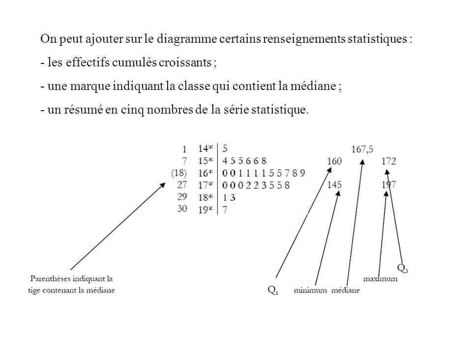 On peut ajouter sur le diagramme certains renseignements statistiques :