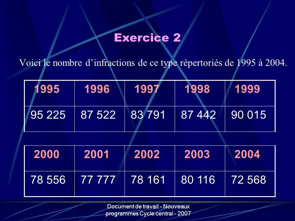 Voici le nombre d'infractions de ce type répertoriés de 1995 à 2004.