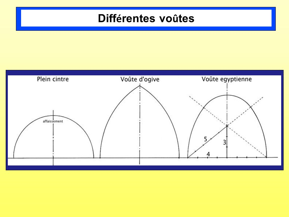 Différentes voûtes Les principales voûtes observées. 17