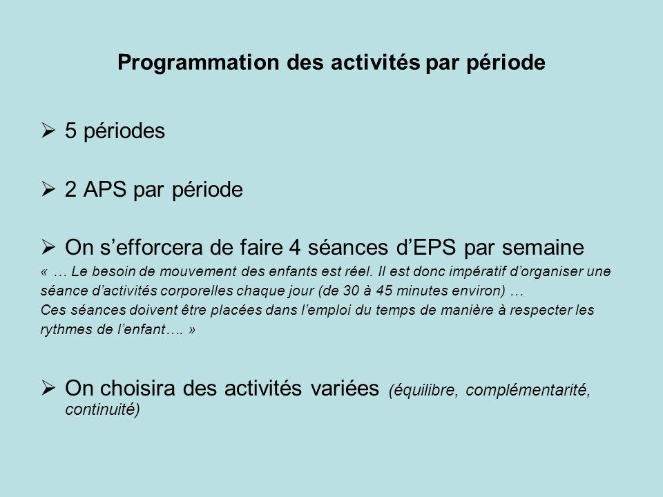 Programmation des activités par période