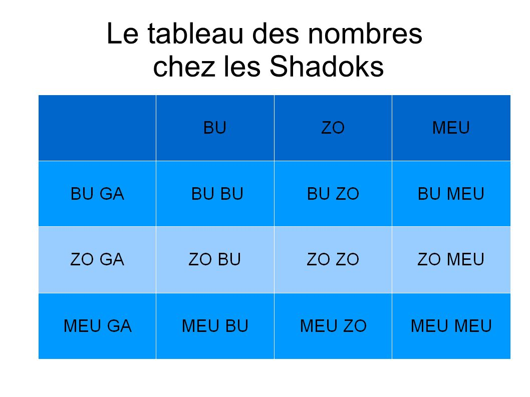 Le tableau des nombres chez les Shadoks