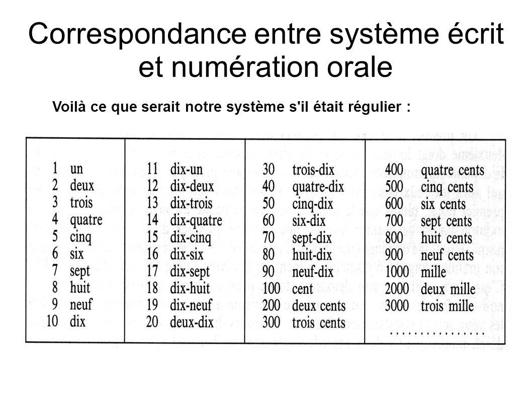 Correspondance entre système écrit et numération orale