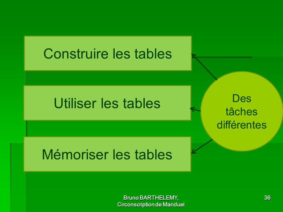 Construire les tables Utiliser les tables Mémoriser les tables