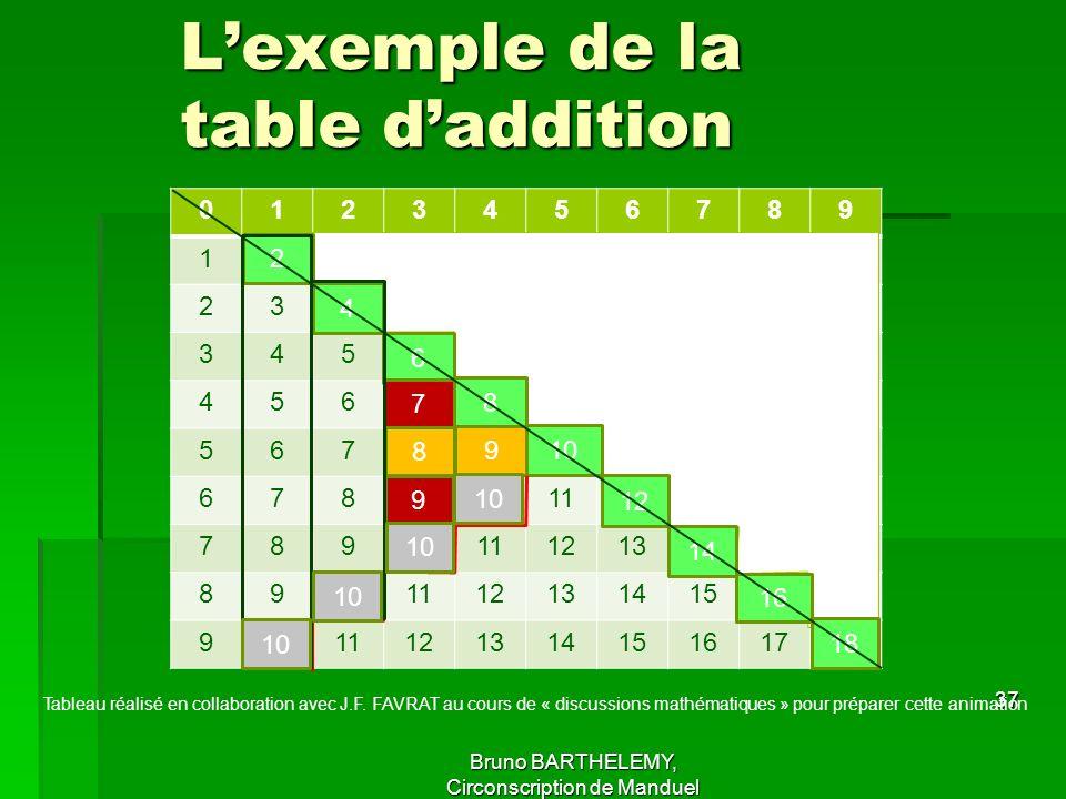 L'exemple de la table d'addition