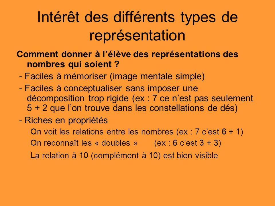 Intérêt des différents types de représentation