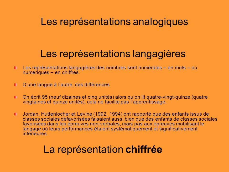 Les représentations analogiques