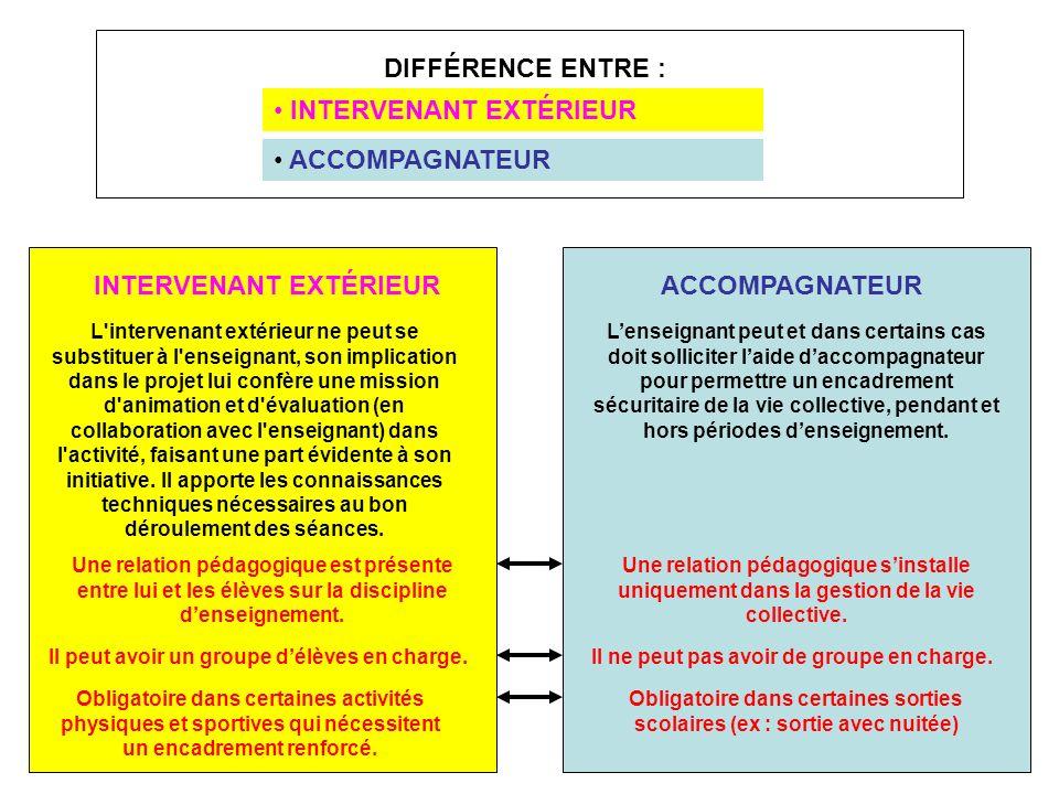 DIFFÉRENCE ENTRE : INTERVENANT EXTÉRIEUR ACCOMPAGNATEUR