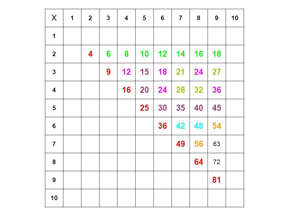 X 1. 2. 3. 4. 5. 6. 7. 8. 9. 10. 12. 14. 16. 18. 15. 21. 24. 27. 20. 28. 32.