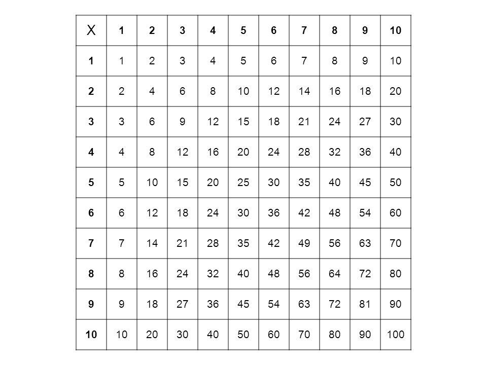 X 1. 2. 3. 4. 5. 6. 7. 8. 9. 10. 12. 14. 16. 18. 20. 15. 21. 24. 27. 30. 28. 32.