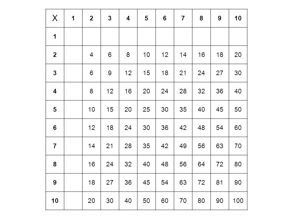 X 1. 2. 3. 4. 5. 6. 7. 8. 9. 10. 12. 14. 16. 18. 20. 15. 21. 24. 27. 30. 28.