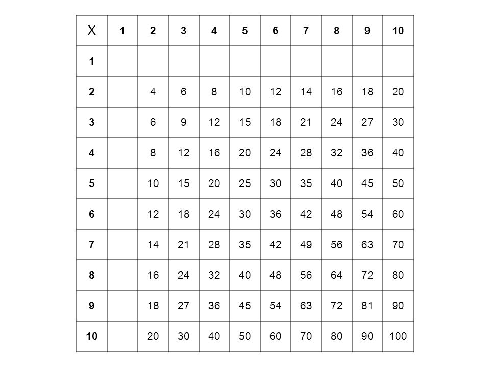 X1. 2. 3. 4. 5. 6. 7. 8. 9. 10. 12. 14. 16. 18. 20. 15. 21. 24. 27. 30. 28. 32. 36. 40. 25. 35. 45.