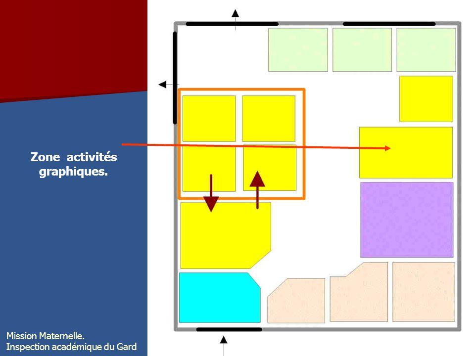 Zone activités graphiques.