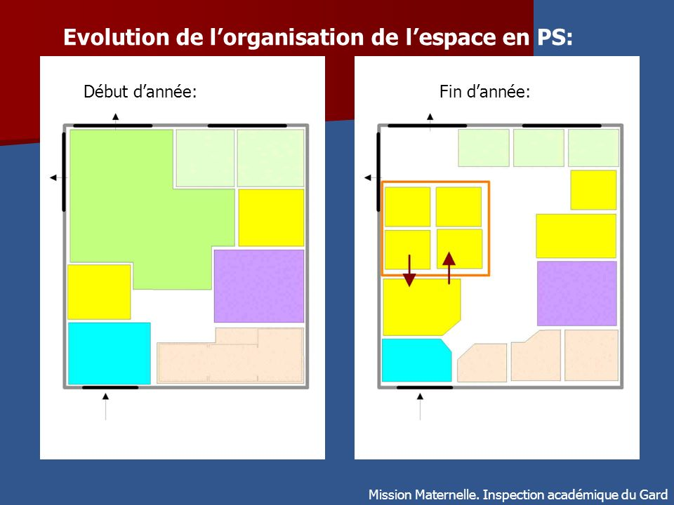 Evolution de l'organisation de l'espace en PS: