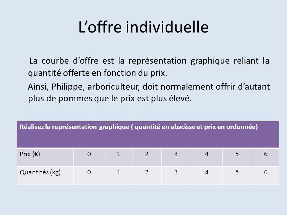 L'offre individuelle La courbe d'offre est la représentation graphique reliant la quantité offerte en fonction du prix.