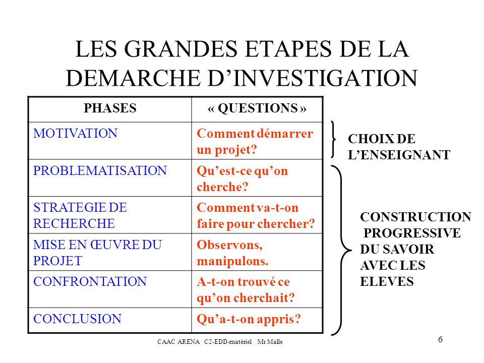 LES GRANDES ETAPES DE LA DEMARCHE D'INVESTIGATION