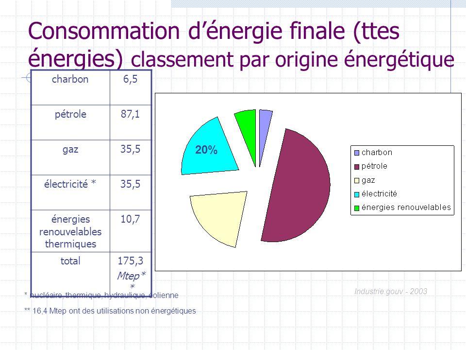 énergies renouvelables thermiques