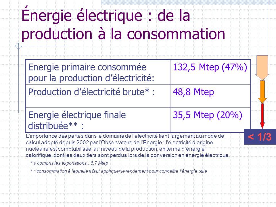 Énergie électrique : de la production à la consommation