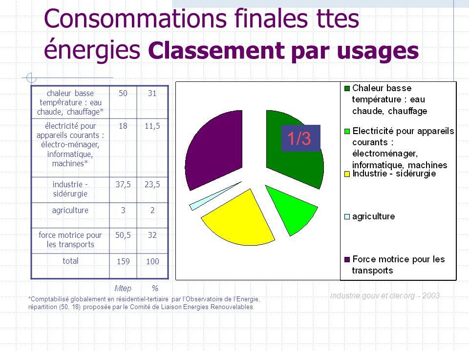 Consommations finales ttes énergies Classement par usages