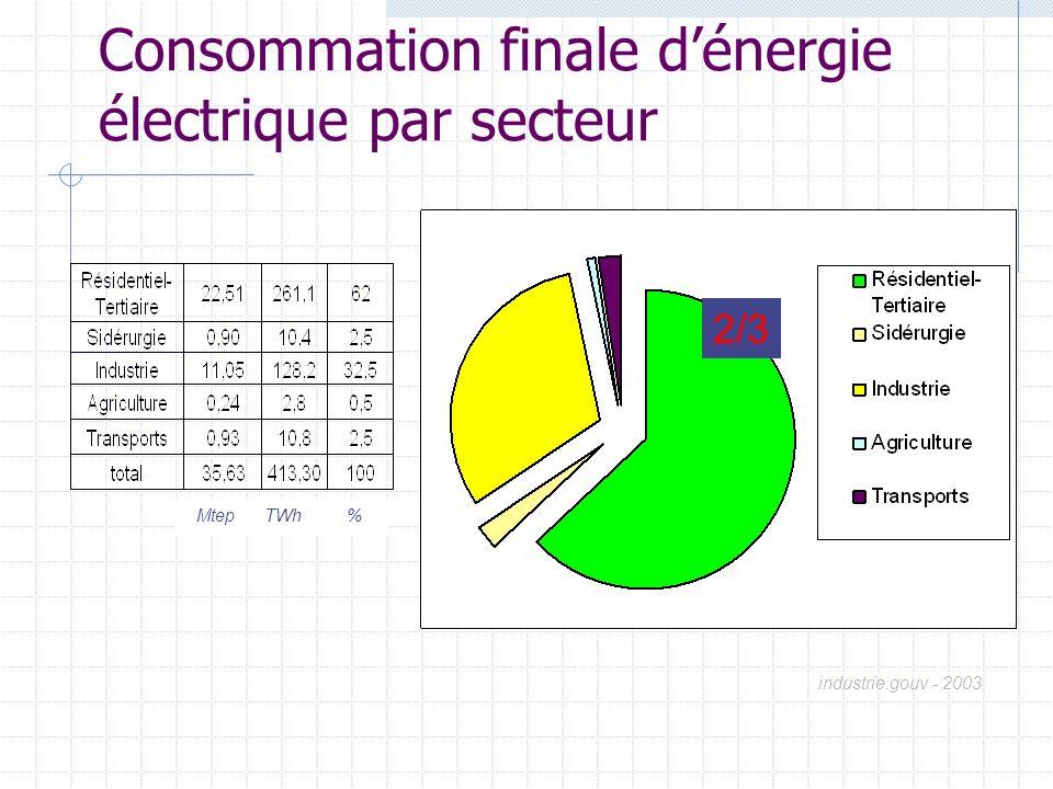 Consommation finale d'énergie électrique par secteur