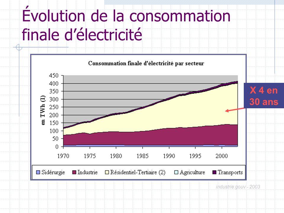 Évolution de la consommation finale d'électricité