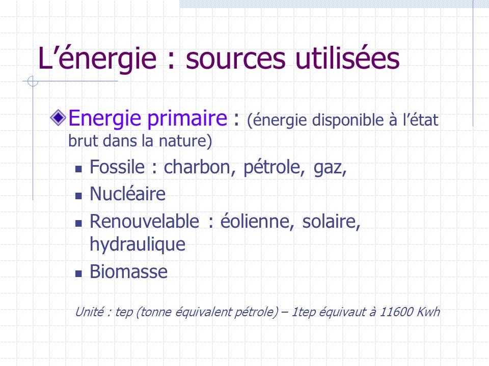 L'énergie : sources utilisées