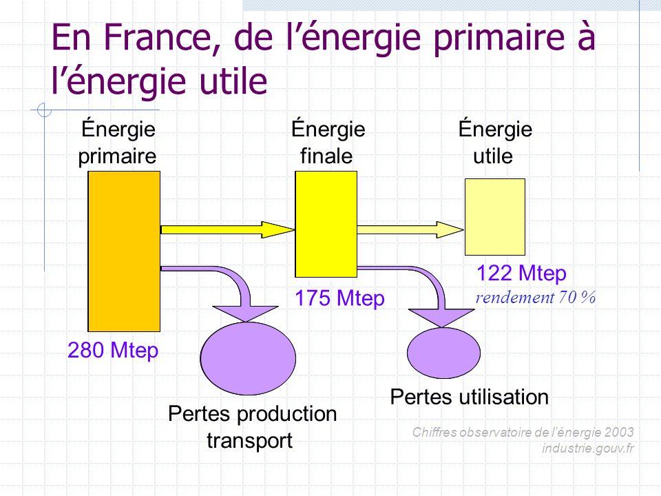 En France, de l'énergie primaire à l'énergie utile