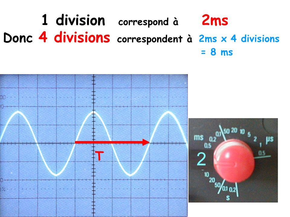 1 division correspond à 2ms