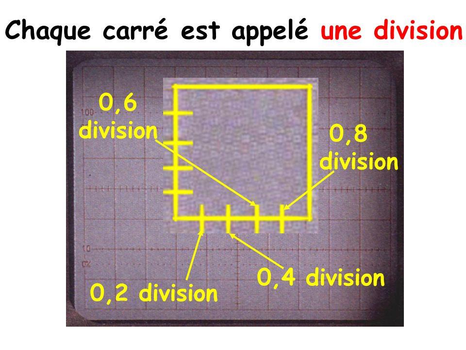 1 division Chaque carré est appelé une division 0,6 division
