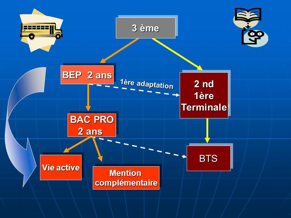 3 ème BEP 2 ans 2 nd 1ère Terminale BAC PRO 2 ans