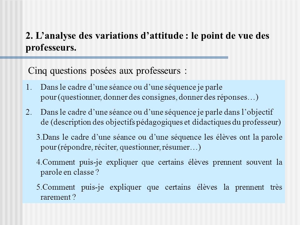 Cinq questions posées aux professeurs :
