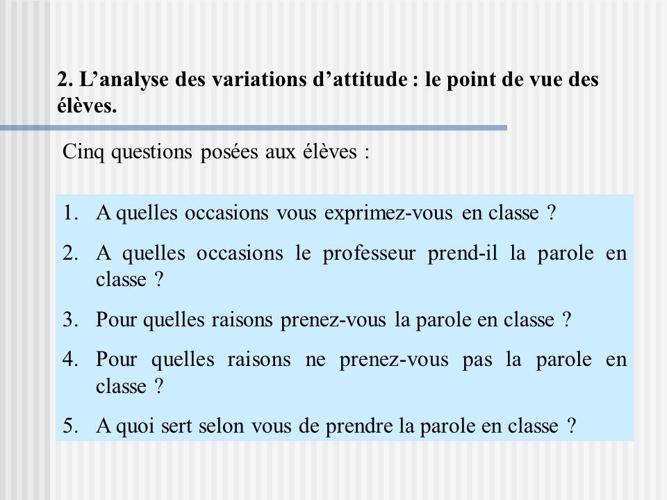 2. L'analyse des variations d'attitude : le point de vue des élèves.