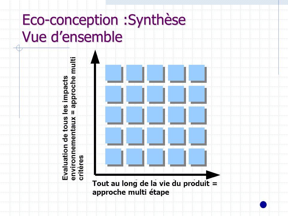 Eco-conception :Synthèse Vue d'ensemble