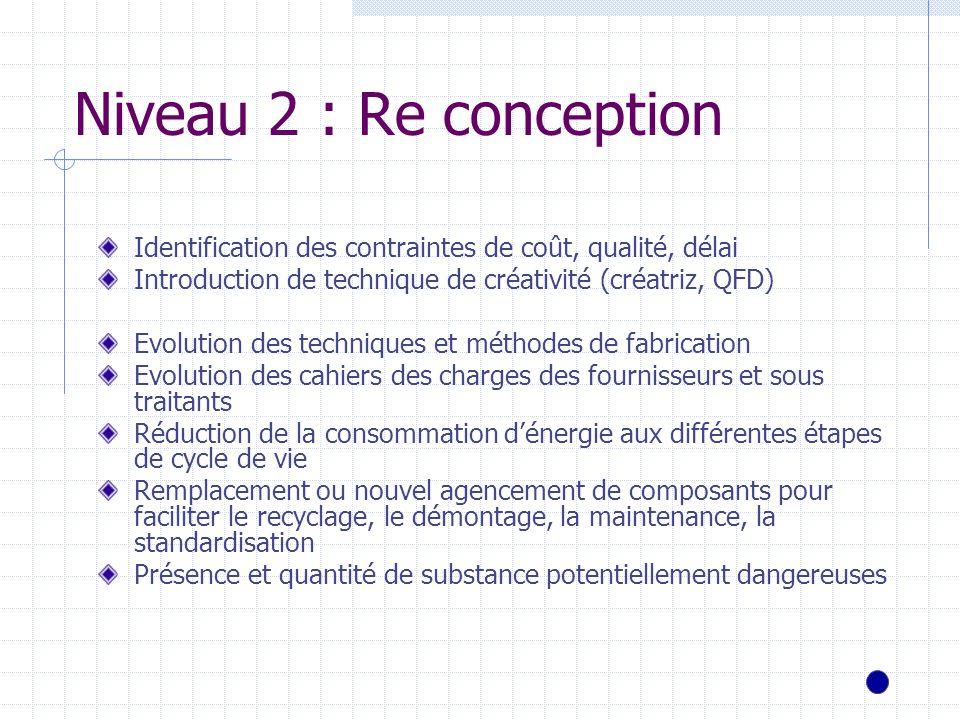 Niveau 2 : Re conceptionIdentification des contraintes de coût, qualité, délai. Introduction de technique de créativité (créatriz, QFD)
