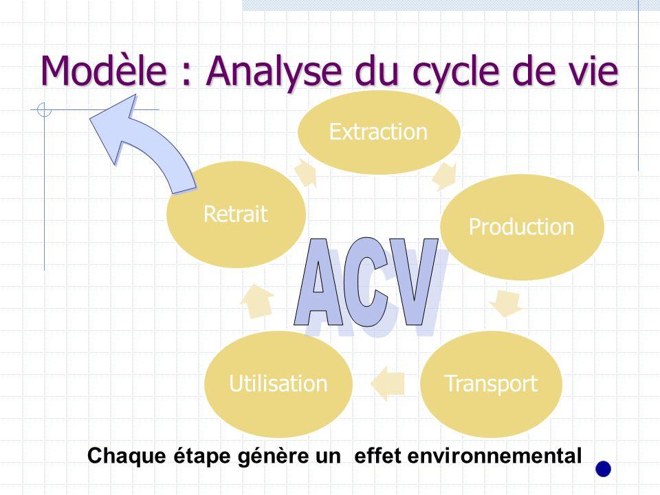 Modèle : Analyse du cycle de vie