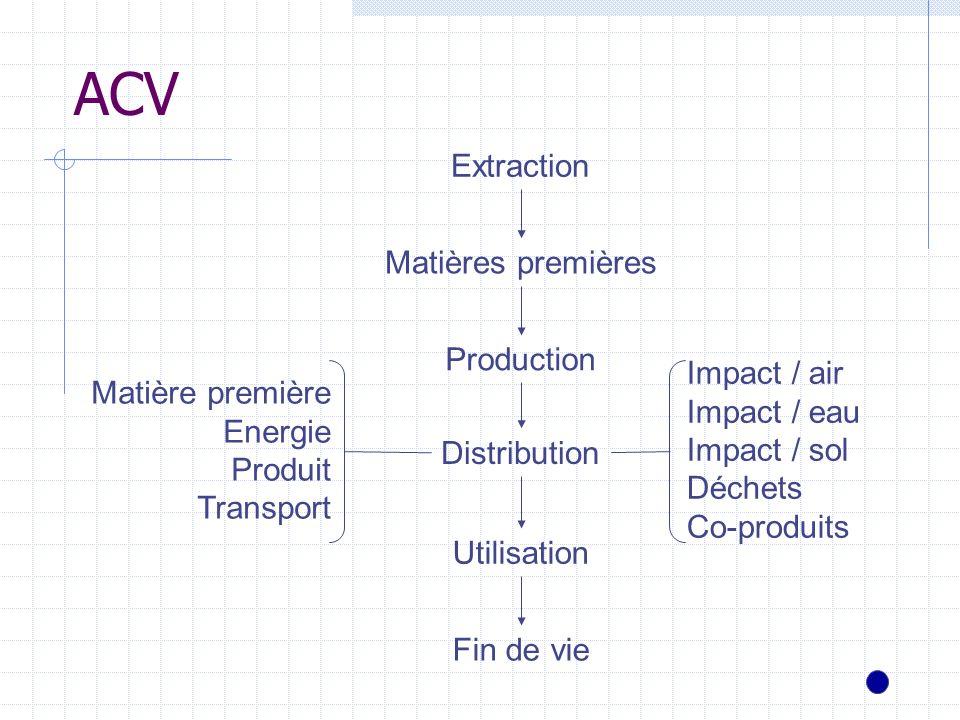 ACV Extraction Matières premières Production Impact / air