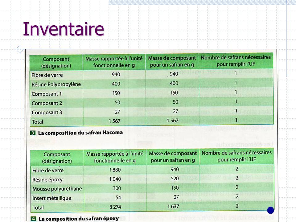 Inventaire 36