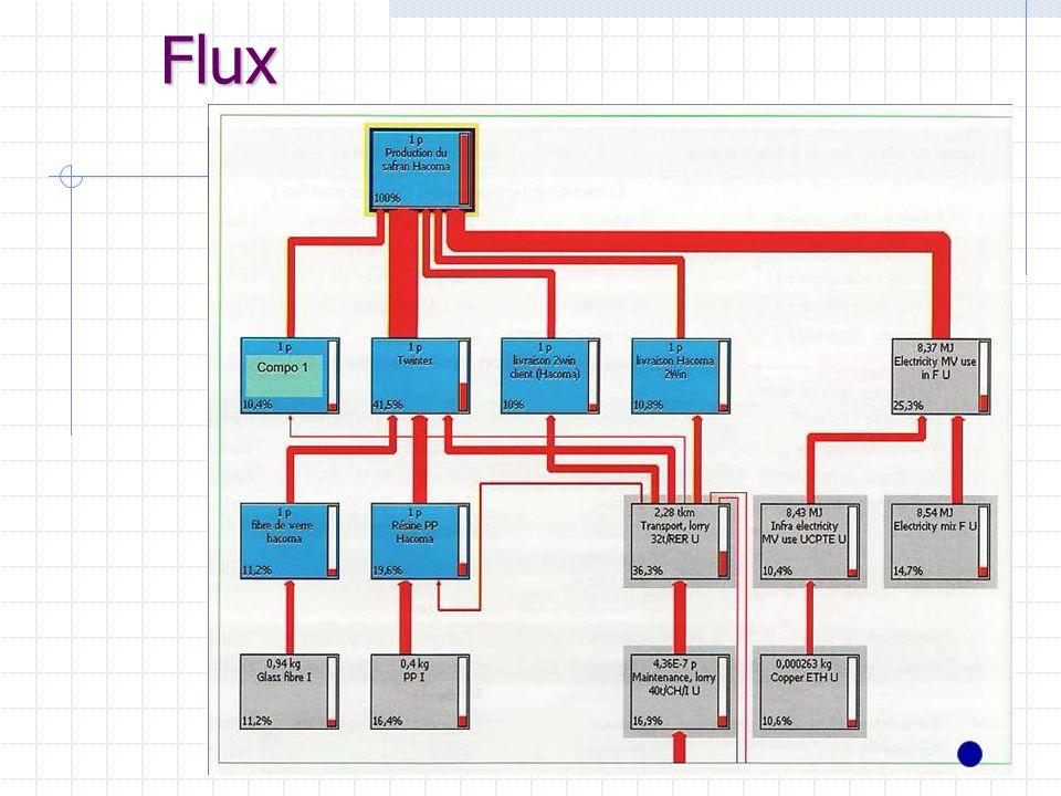 Flux 38