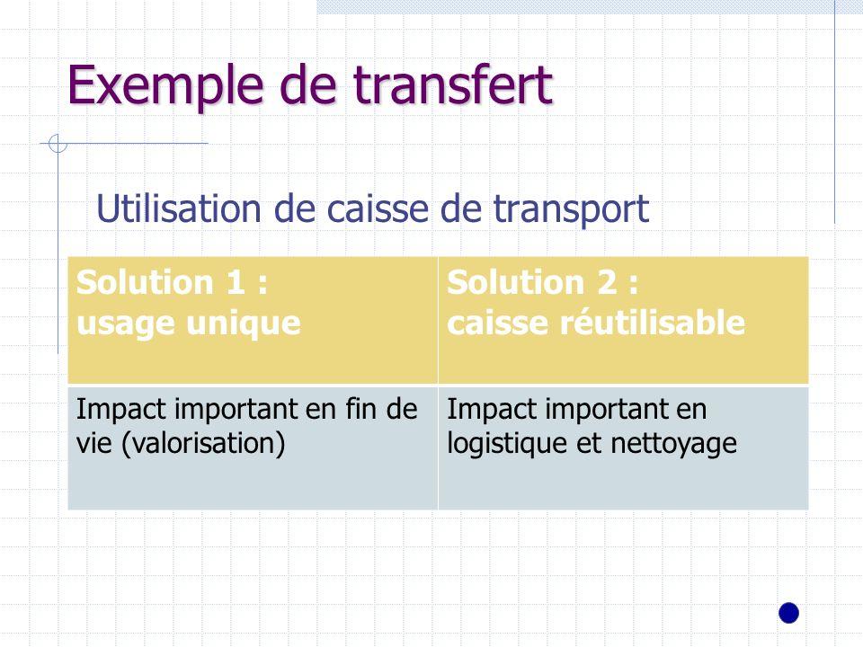 Exemple de transfert Utilisation de caisse de transport Solution 1 :