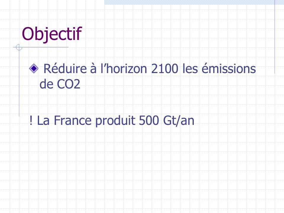 Objectif Réduire à l'horizon 2100 les émissions de CO2