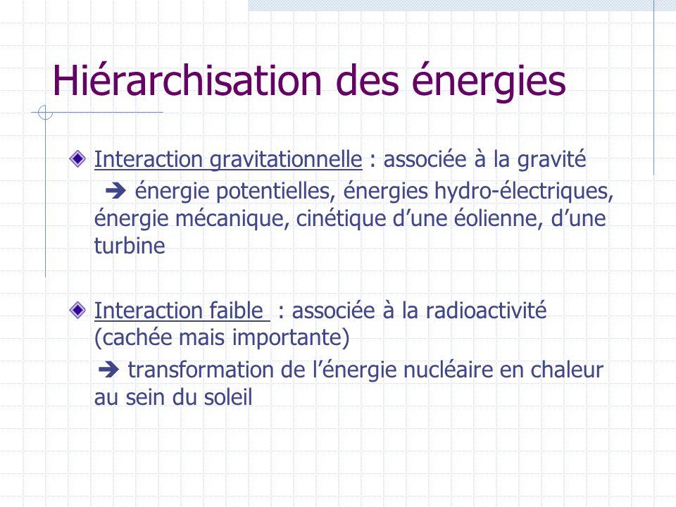 Hiérarchisation des énergies