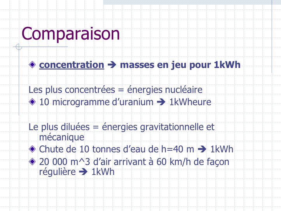 Comparaison concentration  masses en jeu pour 1kWh