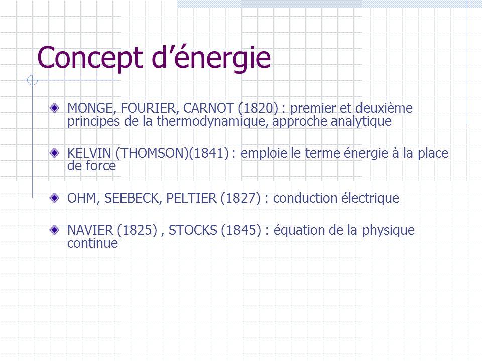 Concept d'énergie MONGE, FOURIER, CARNOT (1820) : premier et deuxième principes de la thermodynamique, approche analytique.