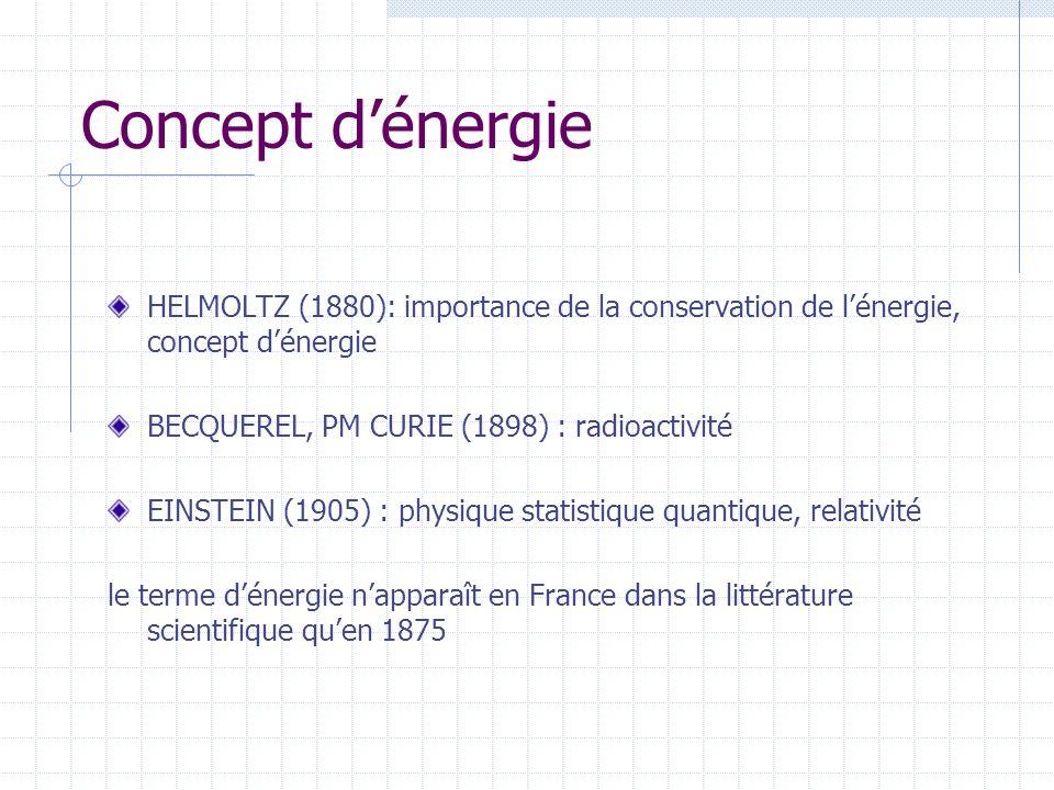 Concept d'énergie HELMOLTZ (1880): importance de la conservation de l'énergie, concept d'énergie. BECQUEREL, PM CURIE (1898) : radioactivité.