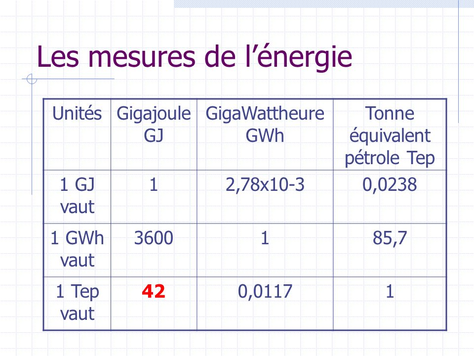 Les mesures de l'énergie