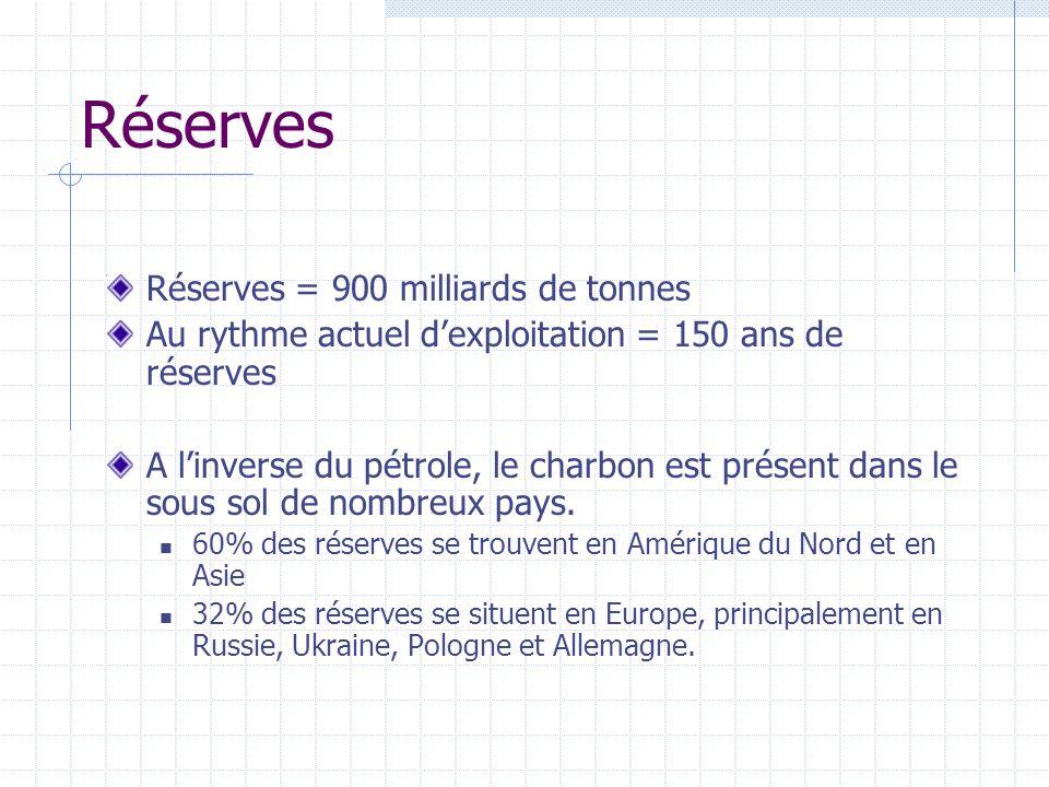 Réserves Réserves = 900 milliards de tonnes