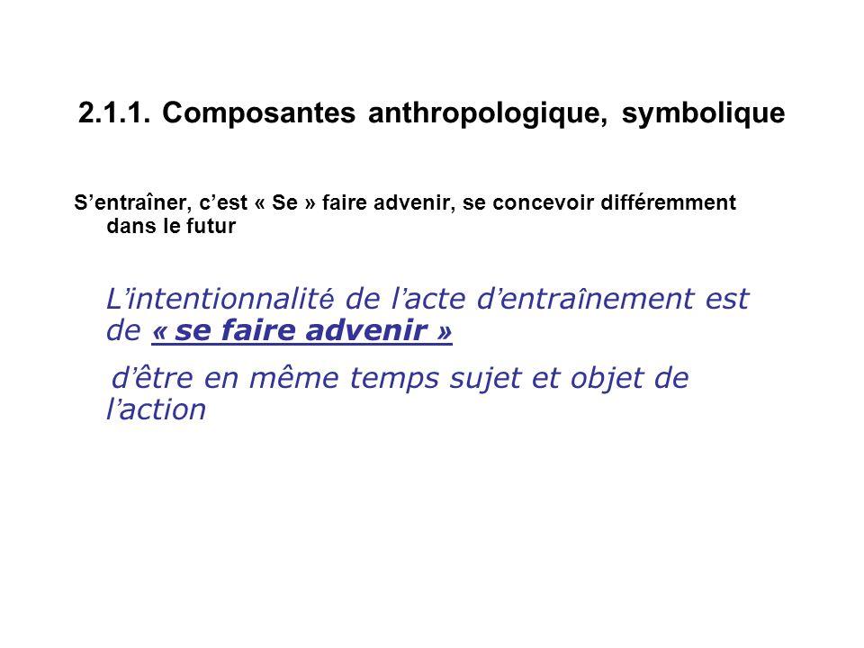2.1.1. Composantes anthropologique, symbolique