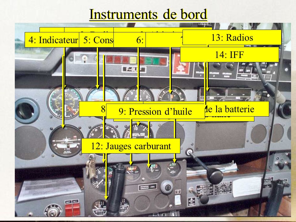 Instruments de bord 1: Badin 2: BadinHorizon artificiel 3: Altimètre